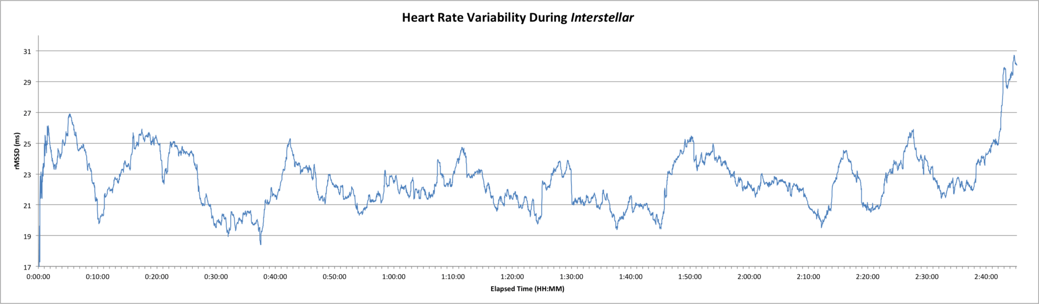 Heart rate variability (HRV) during Interstellar