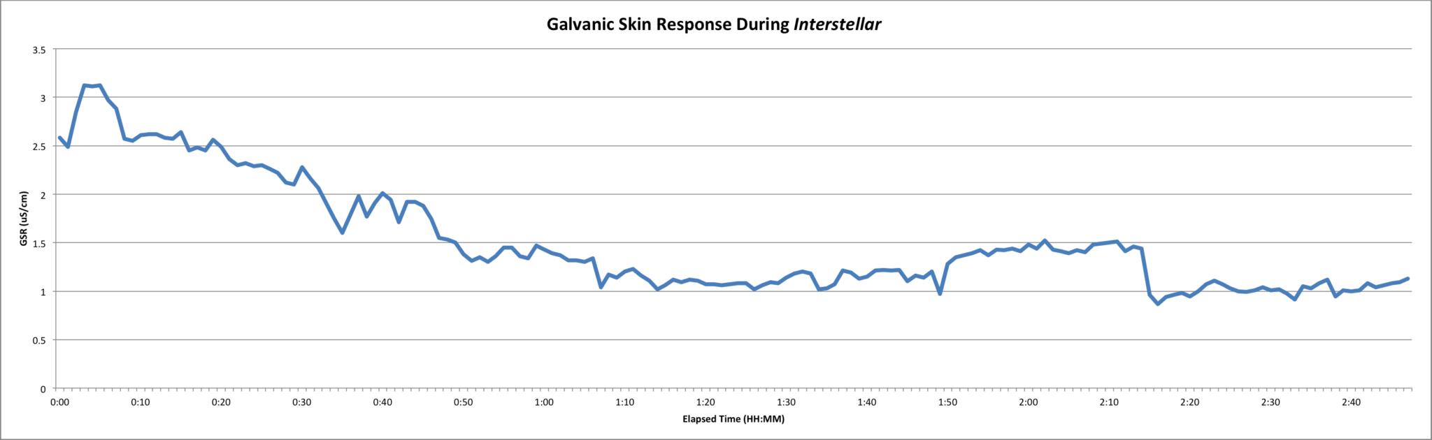 Galvanic skin response (GSR) during Interstellar