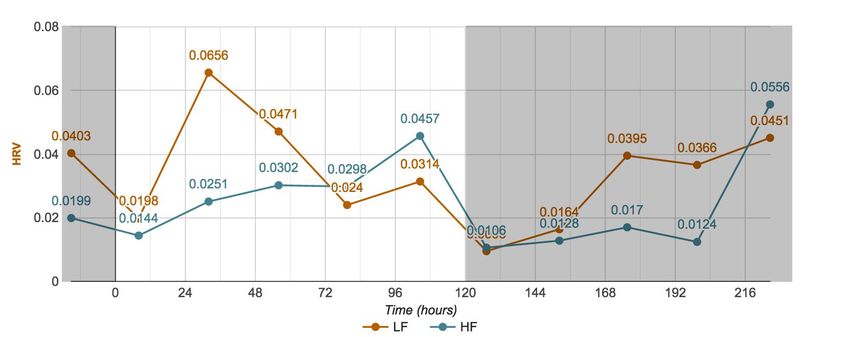 Fasting Mimicking Diet HRV LF / HF