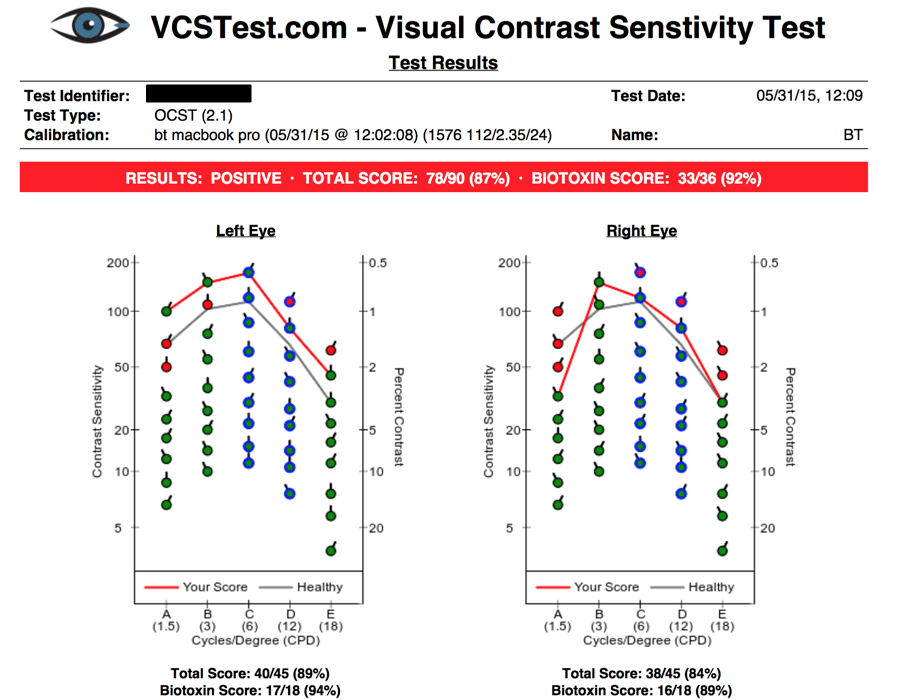 VCS test results May 2015