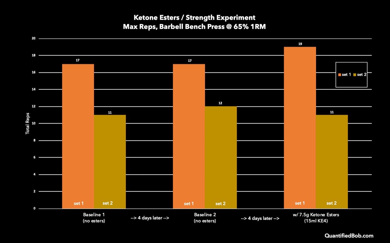 Ketone Esters Strength Improvement