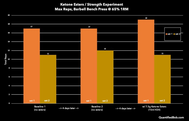 Ketone esters and strength improvement 65% 1 rep max