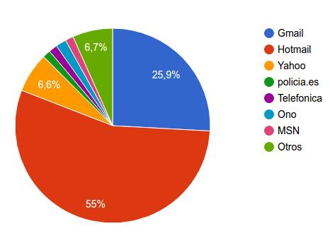 stats-mupoles