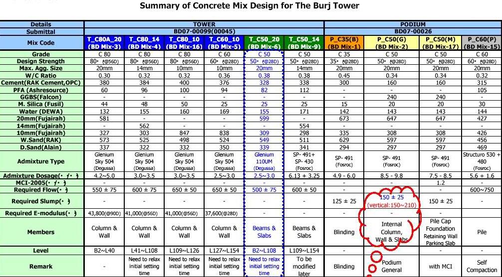 Concrete Mix Design Formula : Concrete mix design table