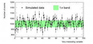 A typical distribution of simulated data with a one sigma band drawn.