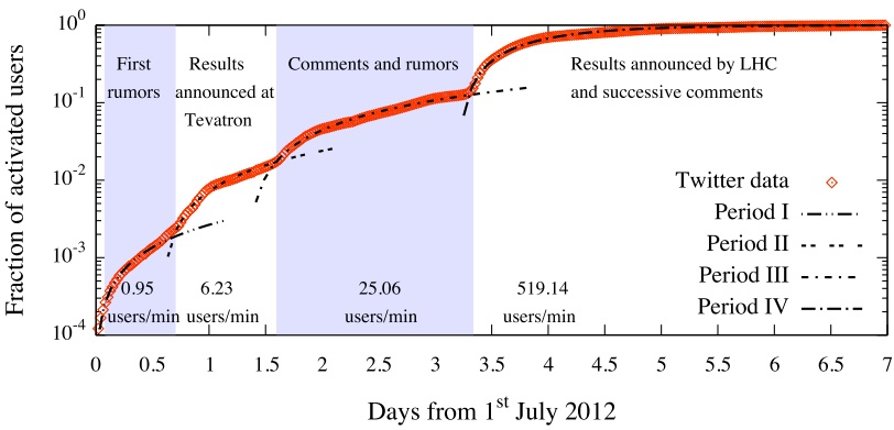 The distribution of tweets around the July 2nd and July 4th announcements (note the log scale)