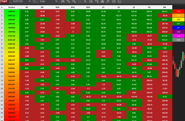 How to choose the best pairs to consider on the currency heatmap