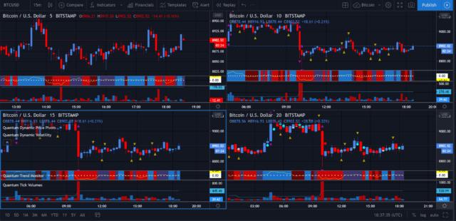 Trade Bitcoin using volume price analysis on the TradingView platform