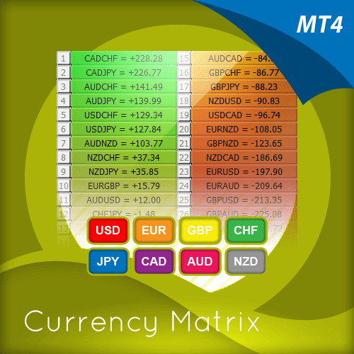 Currency Matrix Indicator for MT4