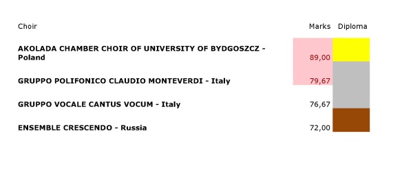 Results Category B (Adult's Choirs)