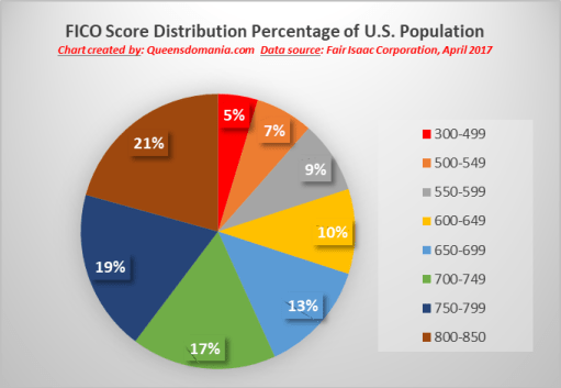 FICO Score Distribution Percentage of U.S. - chart created by Queensdomania.com