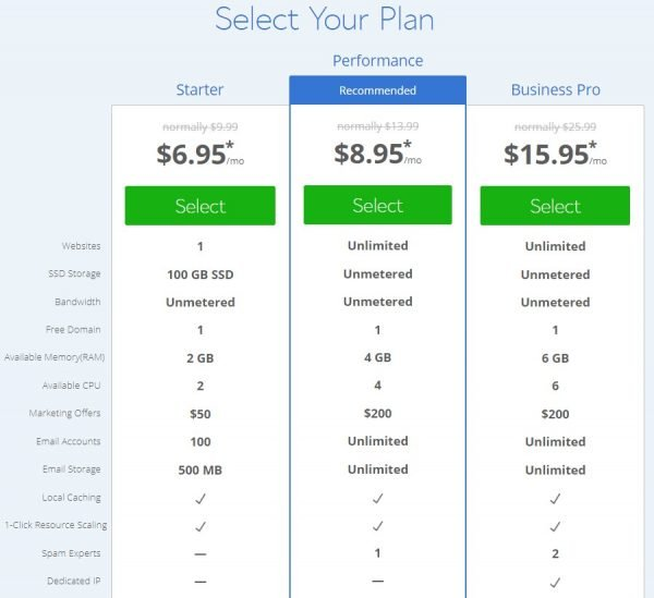 Bluehost cloud hosting plan details