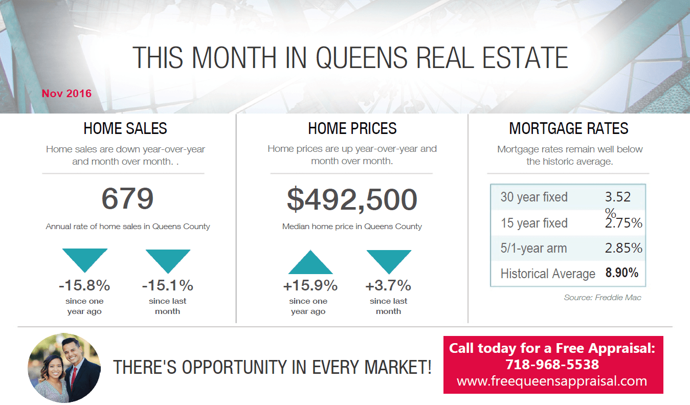 queens_real_estate_market_nov_2016