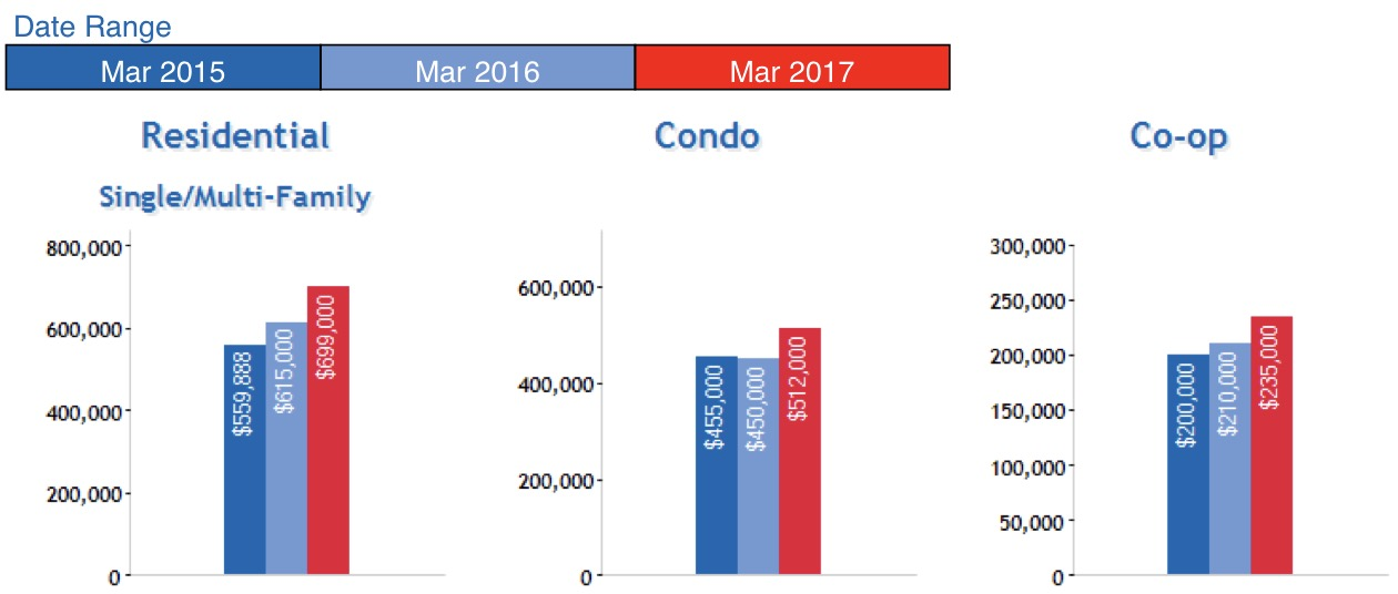 Queens Real Estate Market Report April 2017