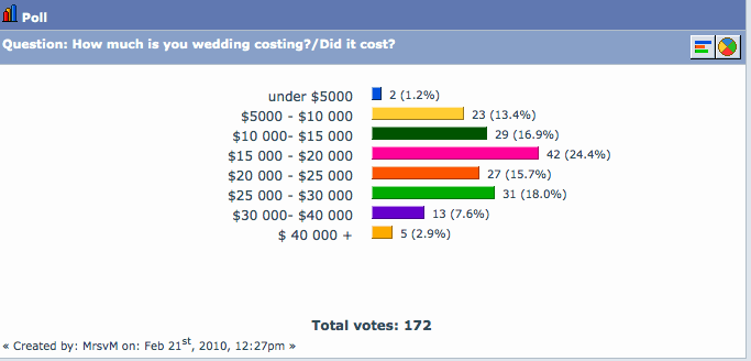 www.weddings.co.nz wedding budget stats