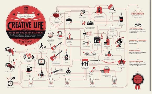 Como tener una vida creativa