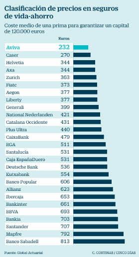 Seguro de Vida con un Banco (Un 48% más caros)