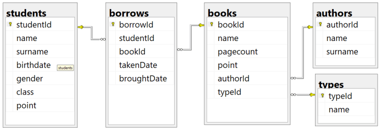 List The Oldest Record In Sql – Query Examples
