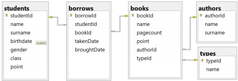 Sql Trigger Examples on Library Database – Query Examples