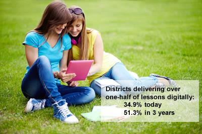 Percentage of districts delivering over one-half of lessons digitally