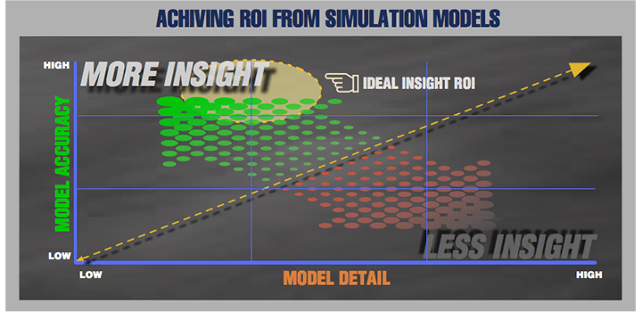 Simulation Benefits modelling chart