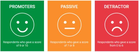 Improve Net Promoter Score