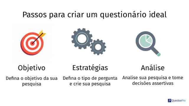 tipos de perguntas para uma pesquisa online