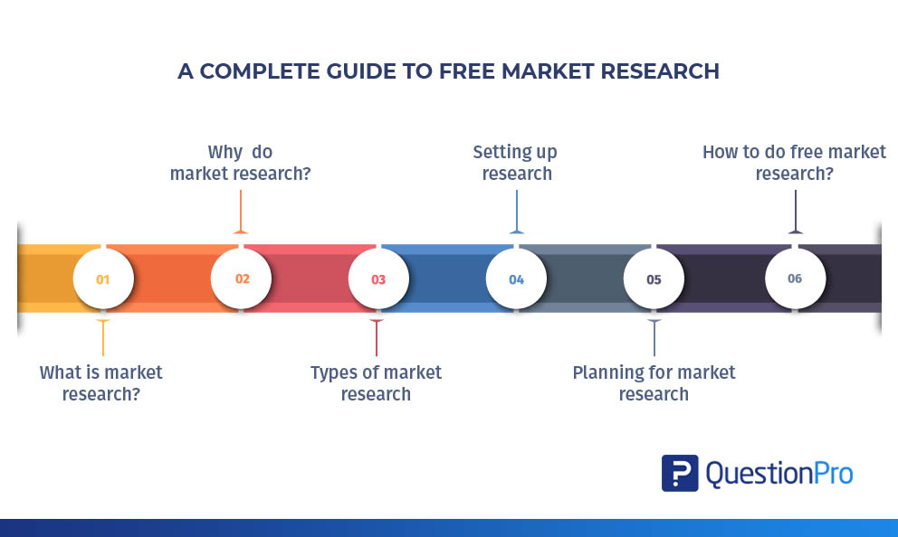 Complete Guide To Free market research