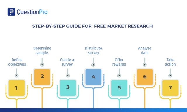 How to do free market research using a survey