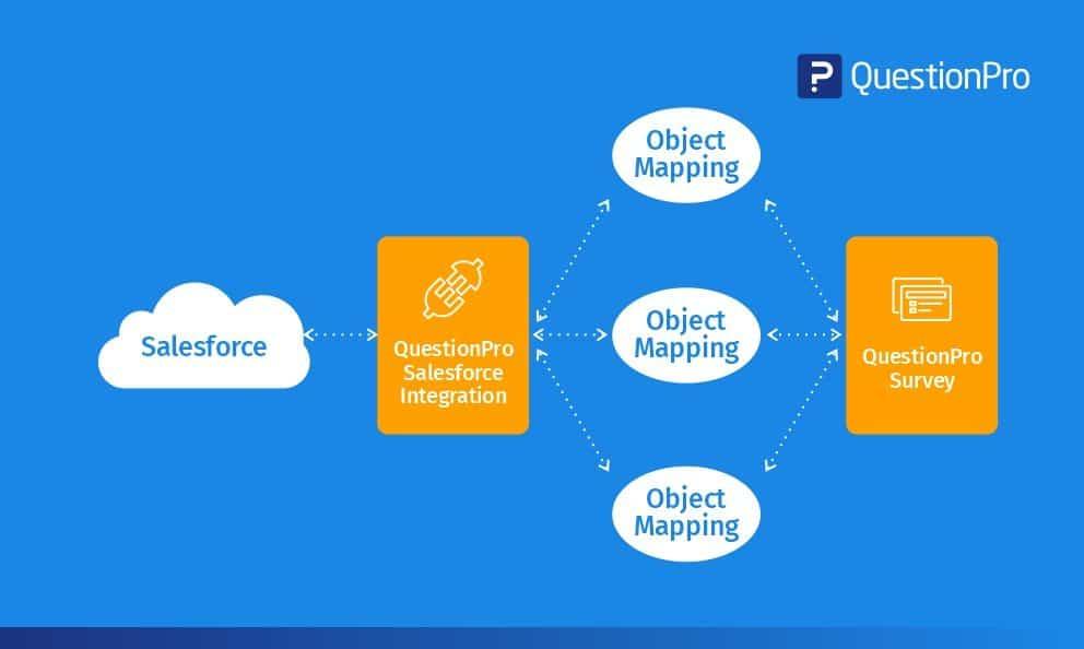 دمج الاستطلاعات الخاصة بك مع مكونات Salesforce متعددة