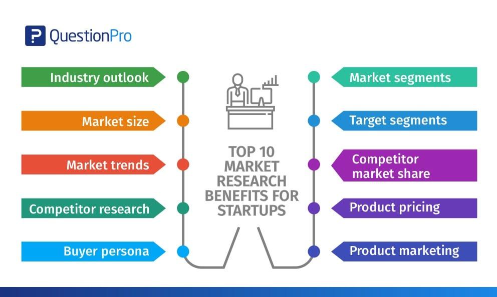 Market analysis - Write Traditional Business Plan - Guidehut.in