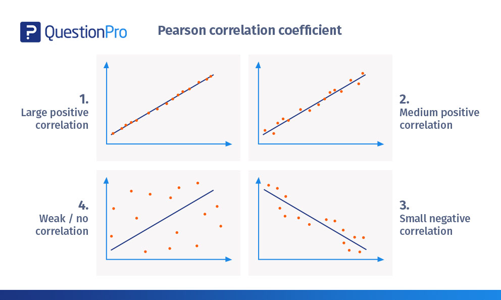 Pearson correlation coefficient: Introduction, formula, calculation, and examples