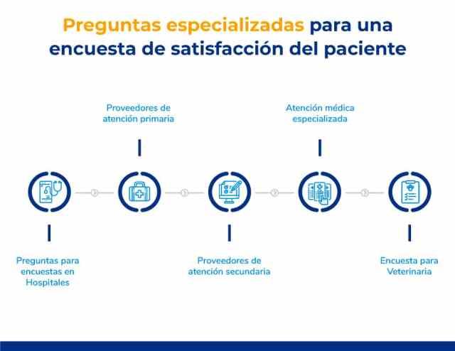 Preguntas especializadas para una encuesta de satisfacción del paciente