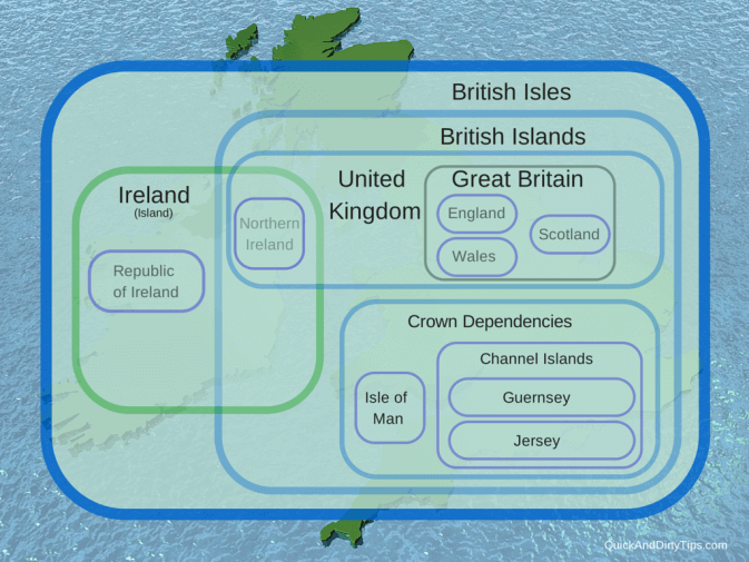 Between Great Difference British And Uk Isles Britain