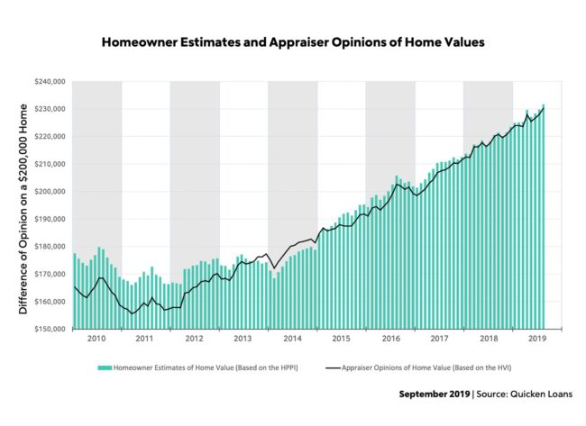 September - Homeowner estimates and appraiser opinions of home values