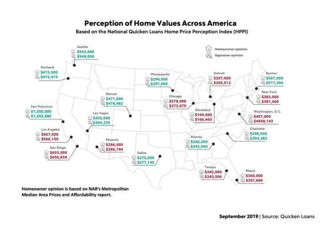 September - Perception of home values across America.