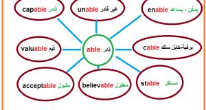 طريقة حفظ كلمات اللغة الانجليزية بالخريطة الذهنية للحروف 1