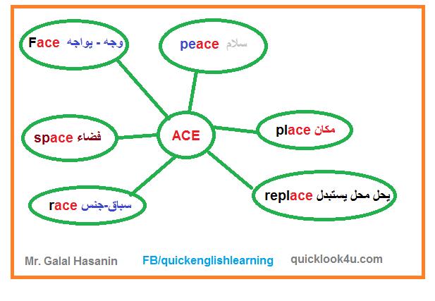 حفظ كلمات اللغة الانجليزية بطريقة الخريطة الذهنية للحروف 2