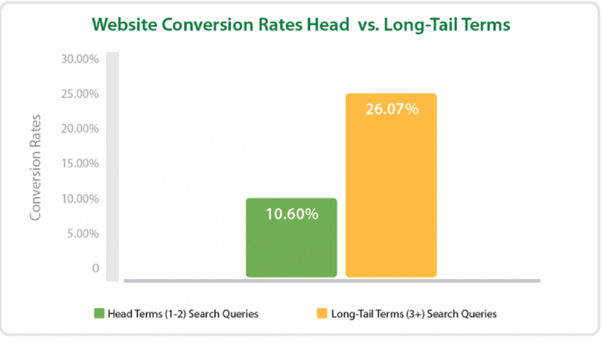 long tail keywords organic traffic
