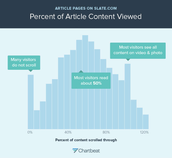 "This is a histogram showing how far people scroll through Slate article pages. Each bar represents the share of people who stopped scrolling at a particular spot in the article. (An article is assumed to be around 2000 pixels long; if the top of your browser window gets to the 2000-pixel mark, you're counted as scrolling 100 percent through the article. The X axis goes to 120 percent because on most pages, there's usually stuff below the 2000-pixel mark, like the comments section.) This graph only includes people who spent any time engaging with the page at all--users who ""bounced"" from the page immediately after landing on it are not represented. The graph shows that many Slate readers do not scroll at all. That's the spike at the 0 percent mark, representing about 5 percent of readers. Most visitors scroll about halfway through a typical Slate story. The spike near the end is an anomaly caused by pages containing photos and videos -- on those pages, people scroll through the whole page."