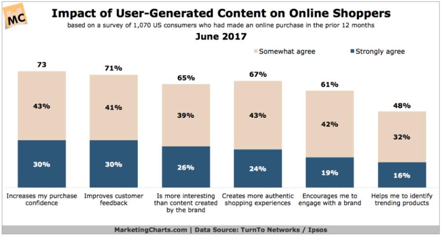 UGC online shoppers
