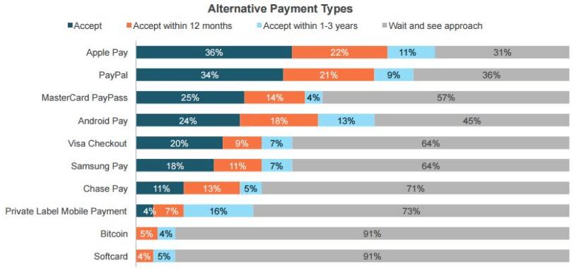 alternative payment
