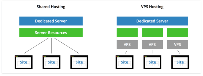 shared vs vps