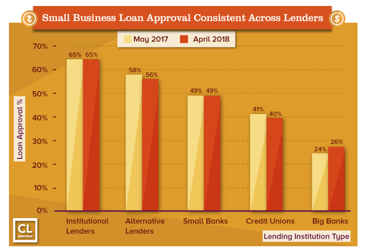 small business loan banks