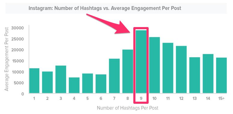 hashtags 2