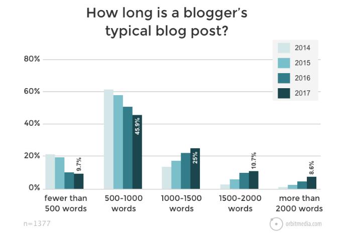 blog length