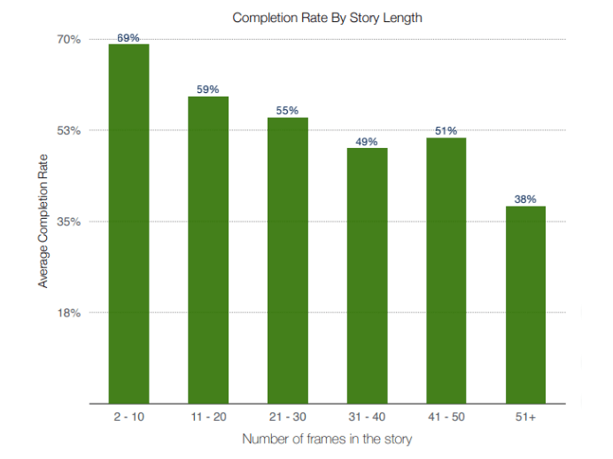 completion rate