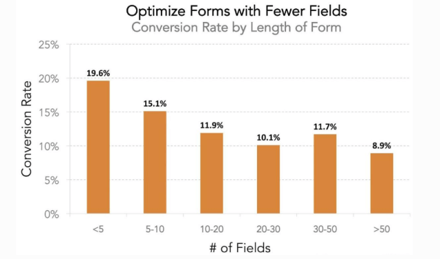 form fields