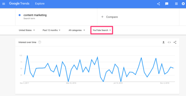Content Marketing searches on YouTube