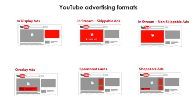 YouTube advertising formats